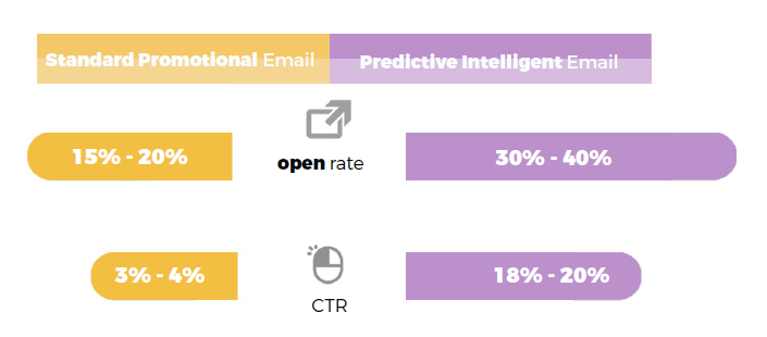 predictive-intelligent-emails-ctr